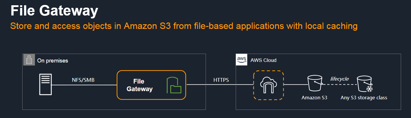File Gateway - store and access objects in Amazon S3 from file-based applications with local caching