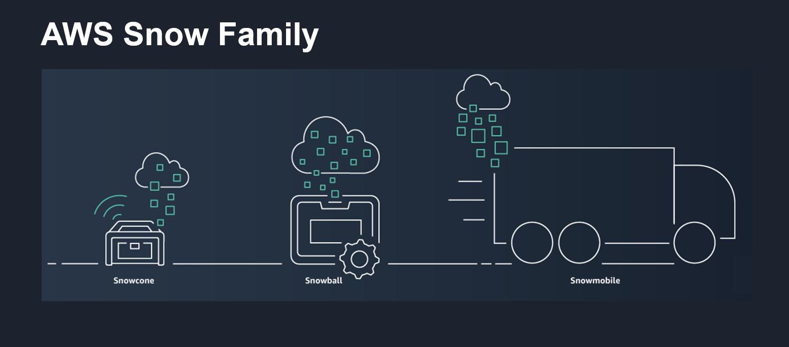 The AWS Snow Family provides highly secure, physical storage devices used to transfer data into and out of AWS when you have limited or no network bandwidth