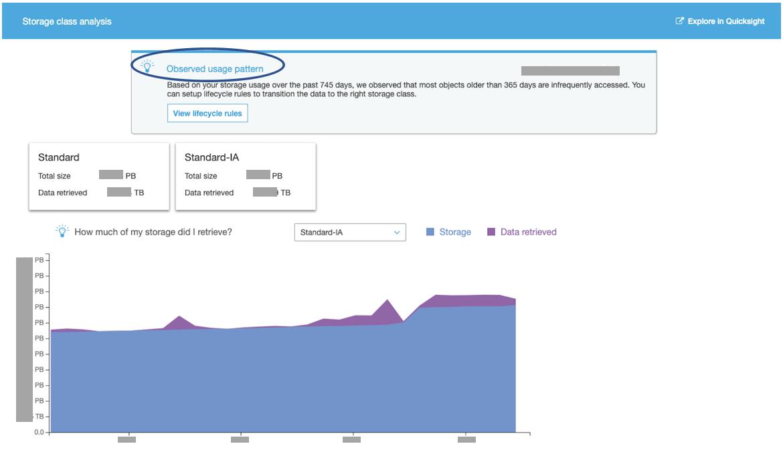 AppsFlyer data lake storage analytics dashboard