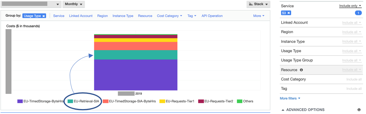 On AWS Cost Explorer, AppsFlyer filtered data by service (S3) and grouped by Usage Type.
