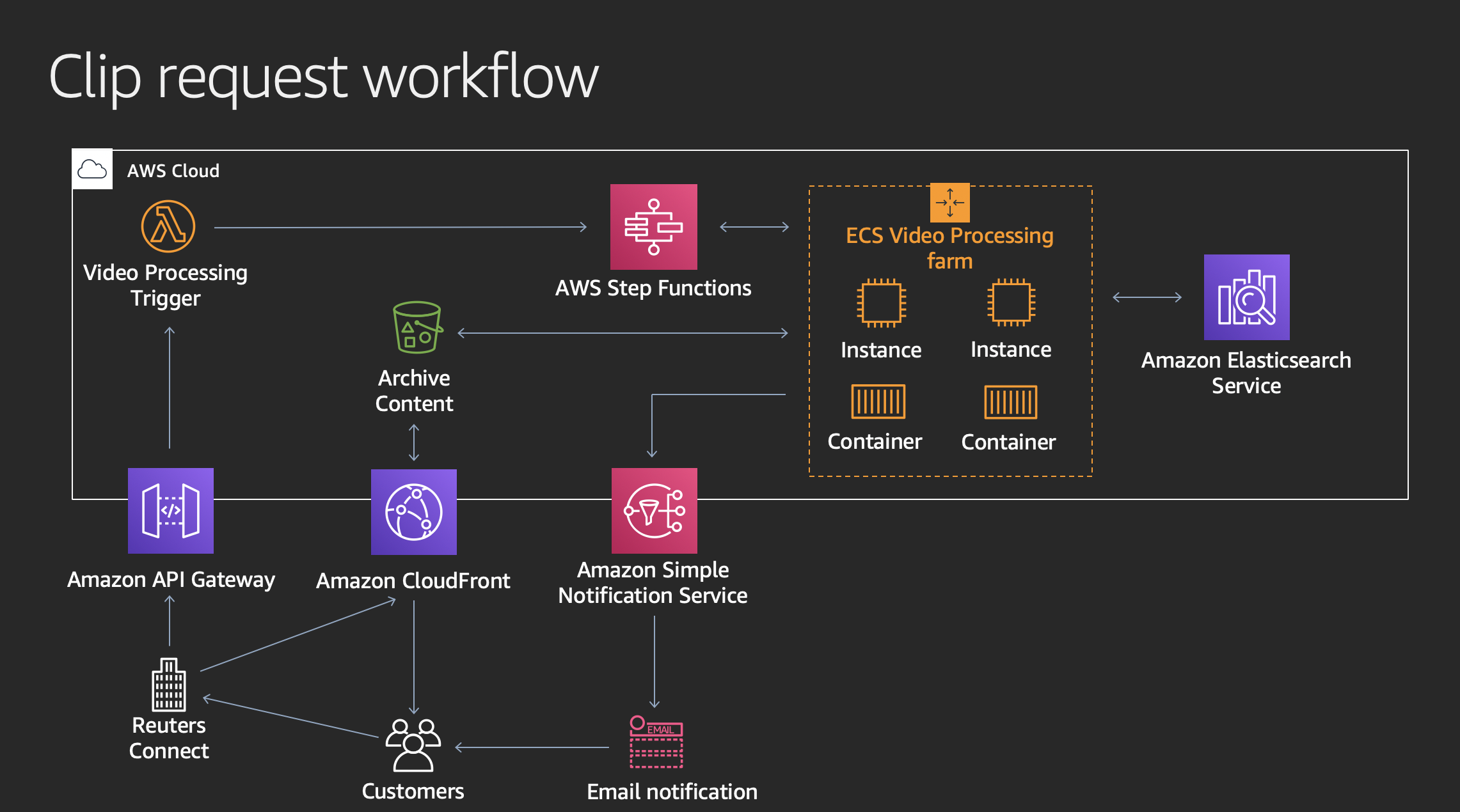 Reuters's clip request workflow architecture