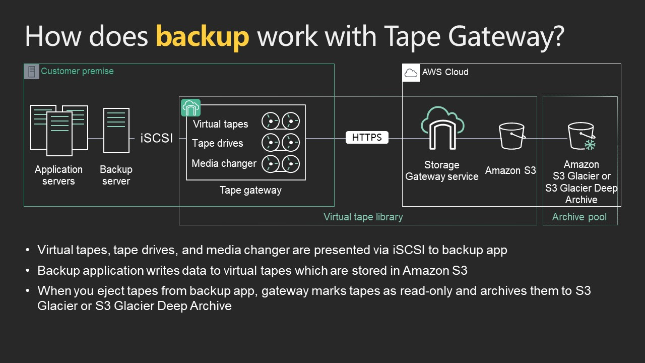 How backup works with Tape Gateway