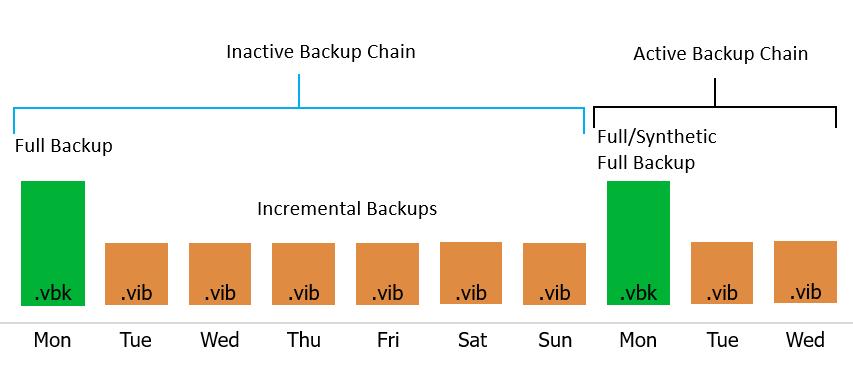 Backup chains