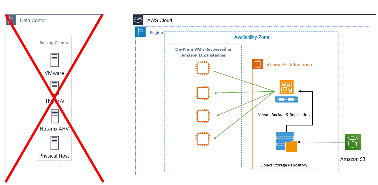 Customers can choose to install Veeam Backup and Replication on an Amazon EC2 instance at the time of disaster, or preinstall on a powered-down EC2 instance