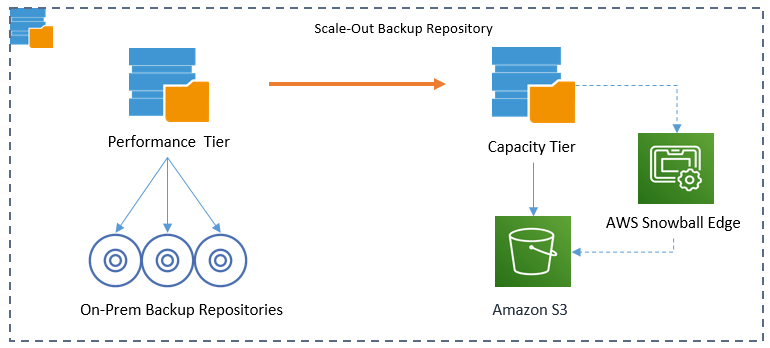 Scale-out backup repository (SOBR)
