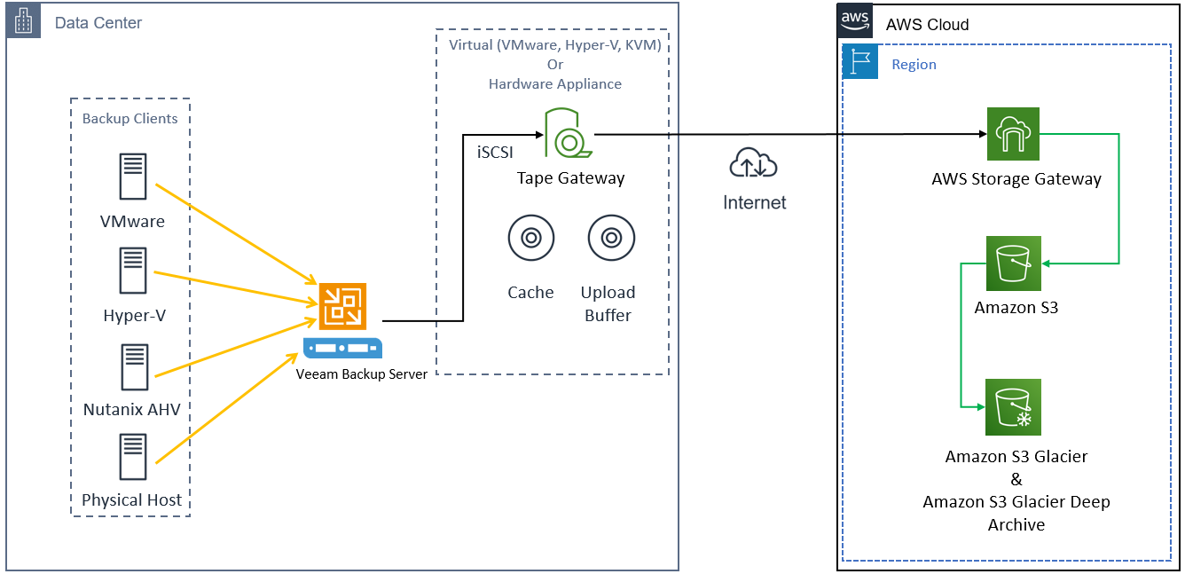 Using Veeam and AWS Storage Gateway's Tape Gateway to move data into the AWS Cloud