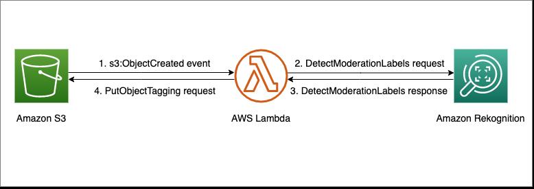 Using Amazon S3 event notifications, AWS Lambda, and Amazon Rekognition to analyze certain data