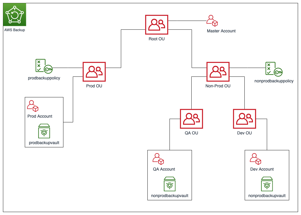 A high-level outline of the multi-account backup architecture