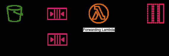 Figure 1 - Forwarding Lambda with message attribute