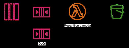 Figure 2 - Repartition Lambda