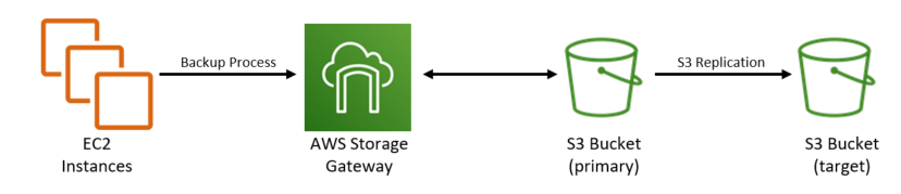 Using an AWS Storage Gateway set up as a File Gateway and backed by Amazon S3