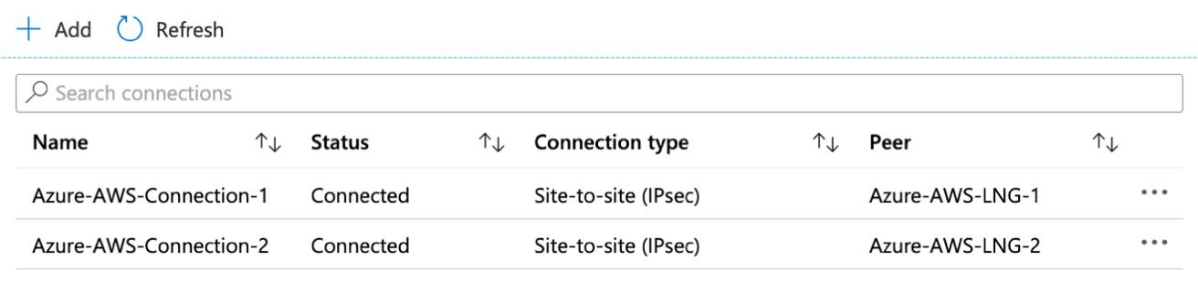 The connections show as Connected for the Site-to-site VPN in Azure