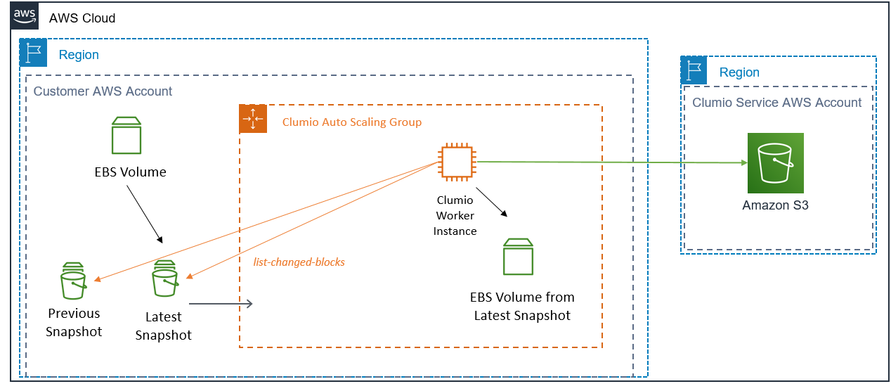 Clumio Amazon EBS workflow after Amazon EBS direct APIs