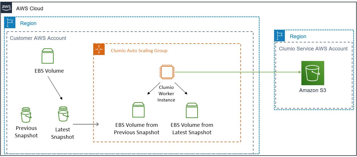 Clumio Amazon EBS workflow before Amazon direct APIs