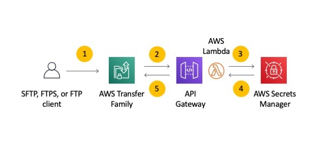 With this AWS Transfer Family configuration, the diagramed workflow authenticates and authorises users.