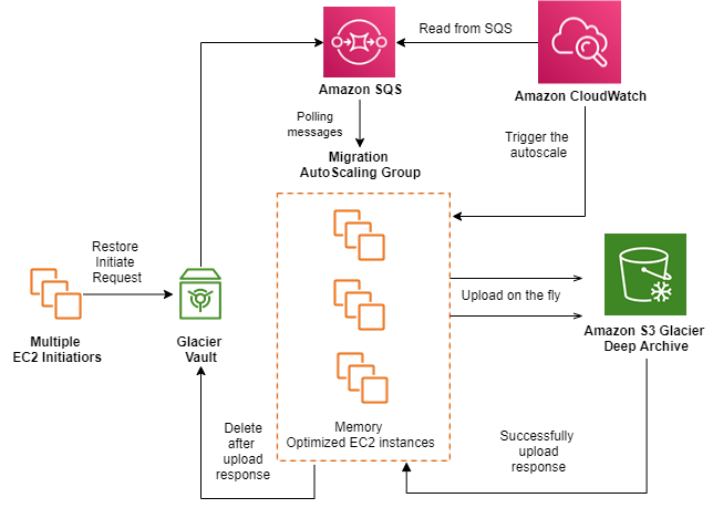 Zools's application workflow used multiple AWS services including Amazon SQS, Amazon CloudWatch, and Amazon EC2