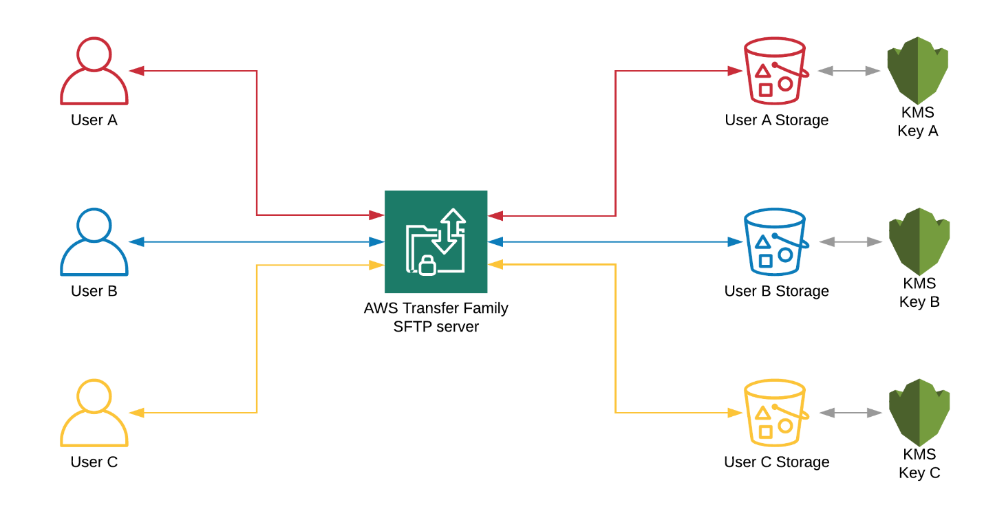 AWS Transfer Family in a multi-tenanted environment