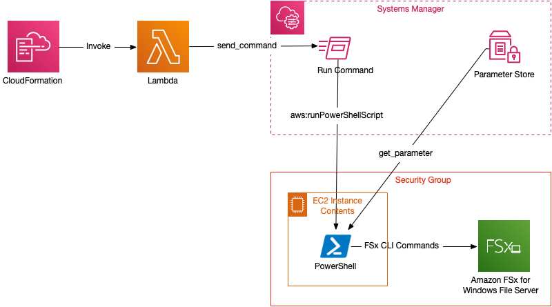 Figure 1 depicts AWS CloudFormation invoking a custom resource AWS Lambda function