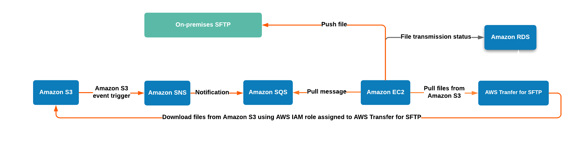Data flow for outbound data to on-premises SFTP server from Amazon S3