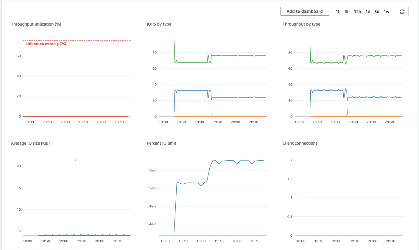 Checking for IO activity on the Amazon eFS file system metrics