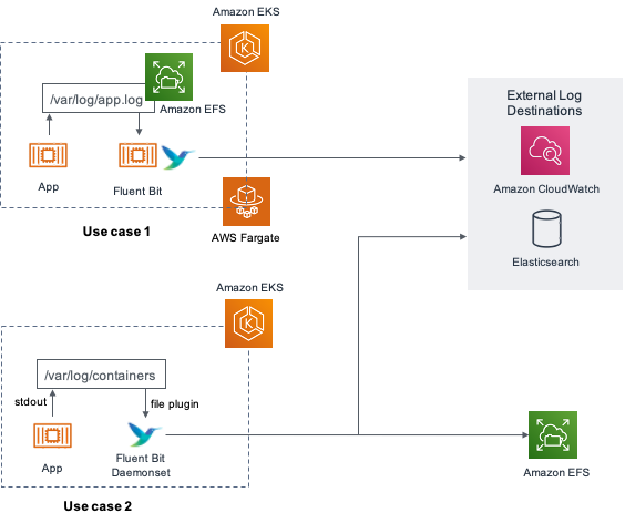 Persistent storage for containers logging using Amazon EFS and Fluent Bit architecture diagram