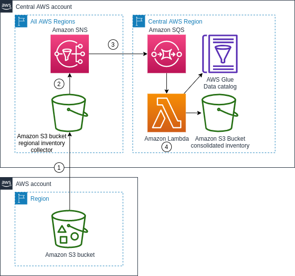 Building a central asset register with Amazon S3 Inventory architecture