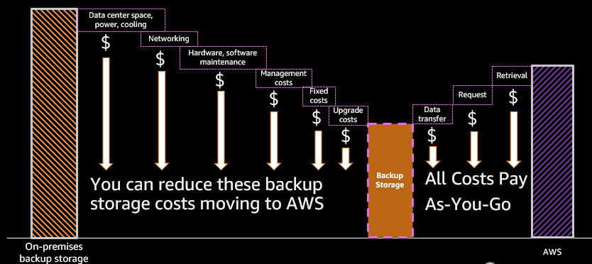 AWS backup storage is far more cost-efficient than on-premises backup storage