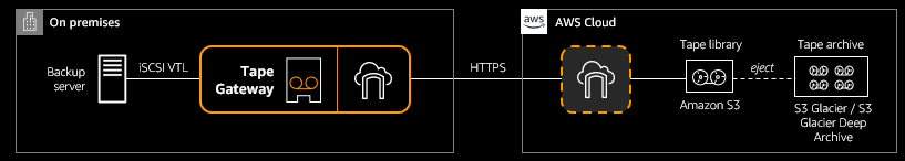 Customers can use AWS Storage Gateway as a Virtual Tape Library (VTL) or as a file storage target for their backup infrastructure