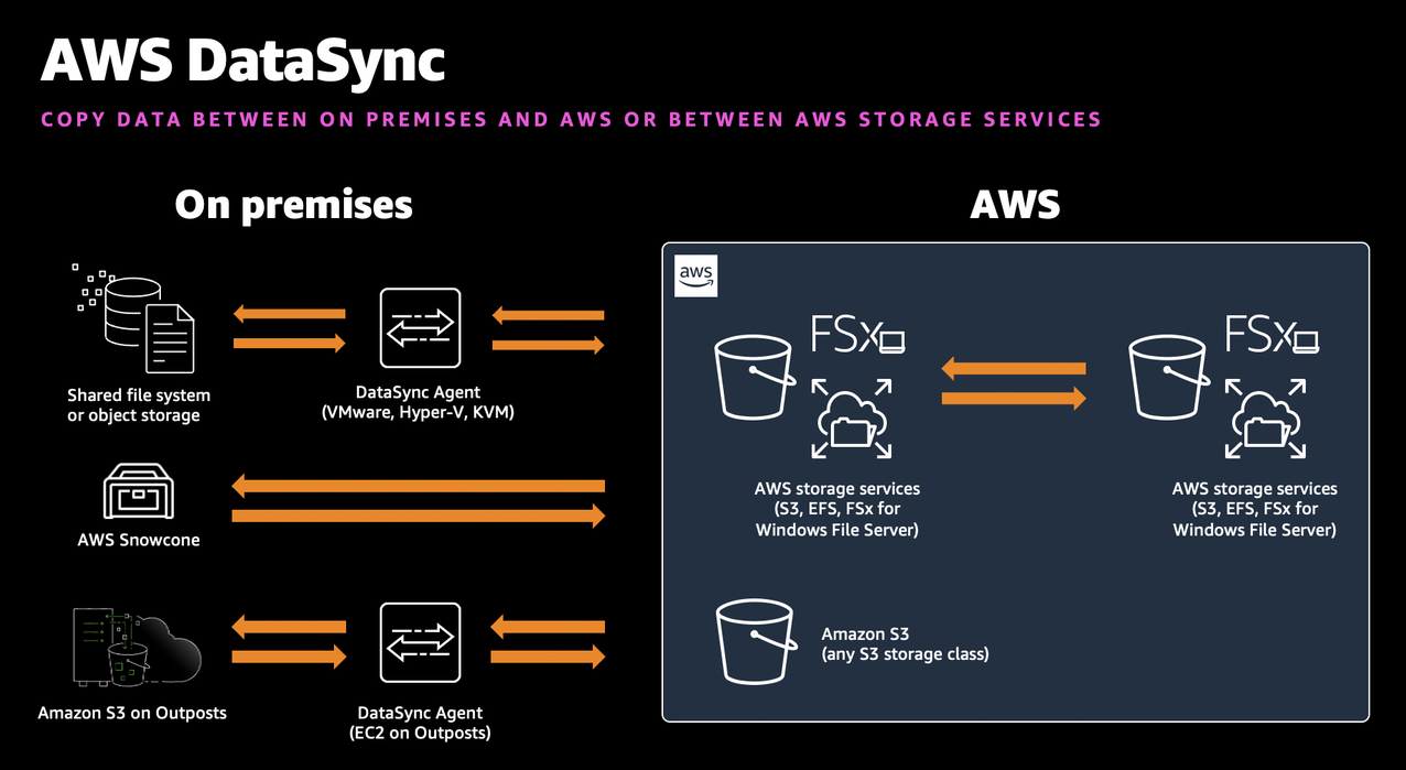 AWS DataSync can transfer data between your on-premises storage systems and AWS, or between AWS Storage services entirely in the cloud