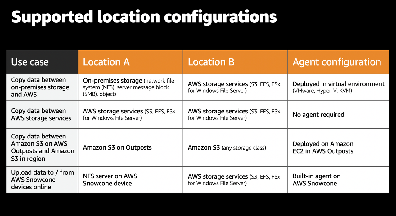 Figure 2 - DataSync location configurations