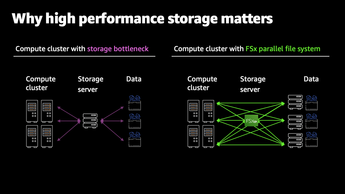 High-performance storage prevents these system bottlenecks so you can reduce workload runtimes, accelerate business insights, and save compute costs.