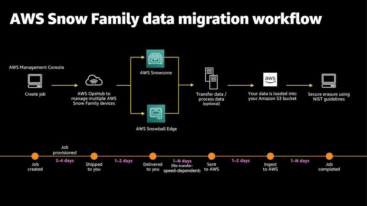 AWS Snow Family data migration workflow