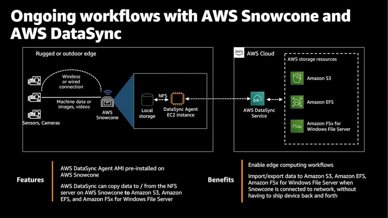 Ongoing workflows with AWS Snowcone and AWS DataSync