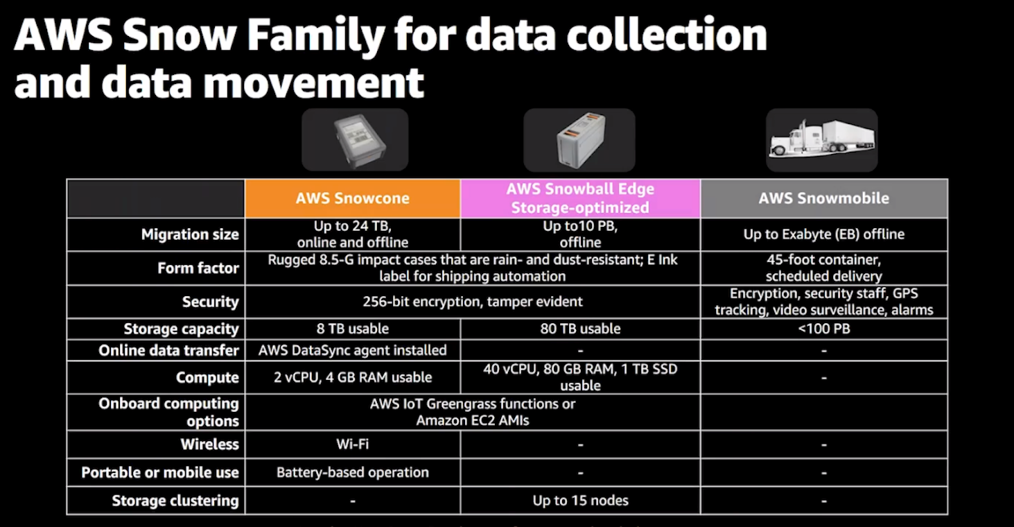 Summary comparison of the AWS Snow Family