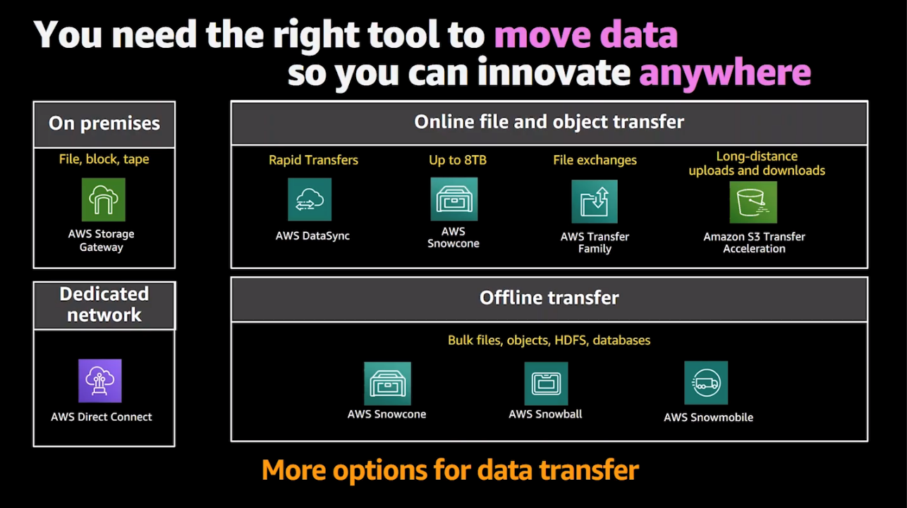 You need the right tool to move data so you can innovate anywhere - options for data transfer