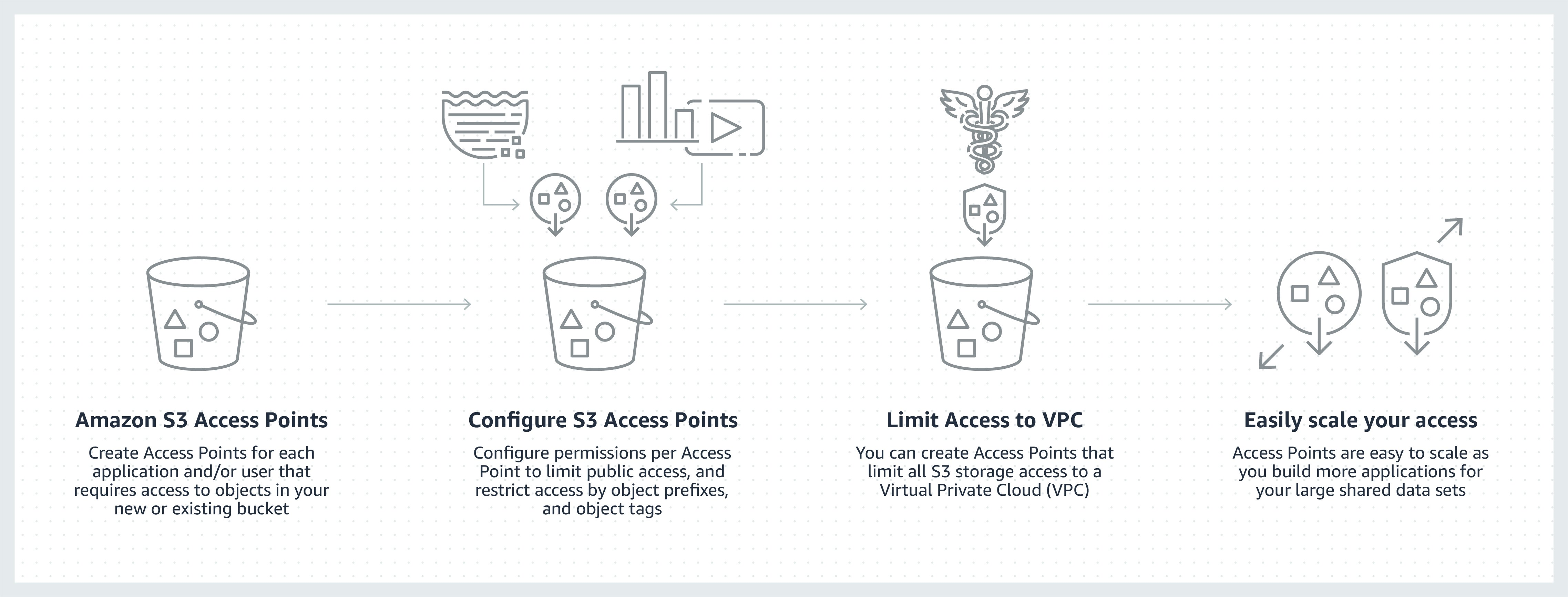 Another way to secure your data with access and bucket policies through a simplified way is through S3 Access Points.