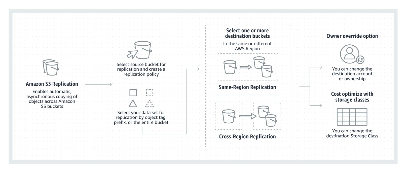 With Amazon S3 Replication, you can configure S3 to automatically replicate S3 objects across different AWS Regions