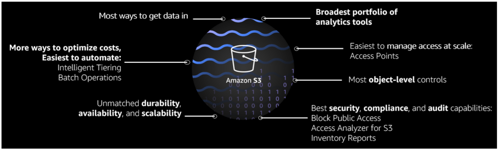 Amazon S3 is the ideal storage platform for your data lake