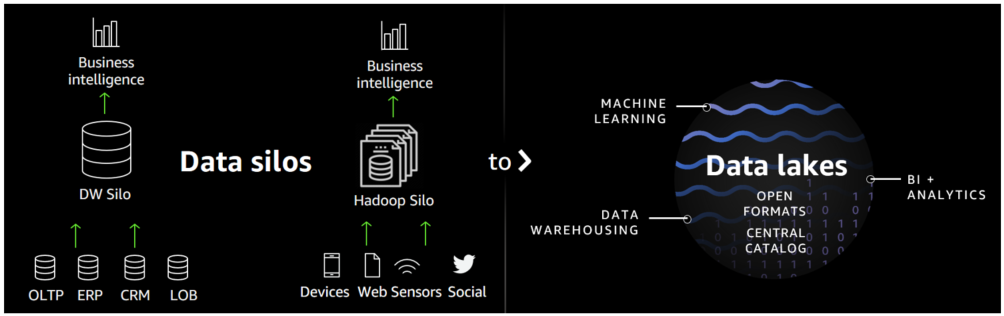 Data silos limit the value of your data - diagram