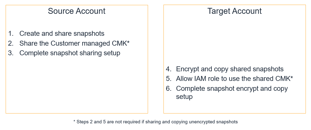 Overview of steps, in the source account and the target account.