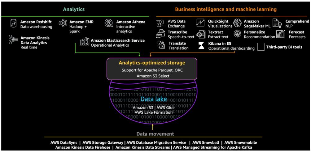The Amazon S3 ecosystem, including Analytics, Machine Learning, Business Intelligence, and analytics-optimized storage.