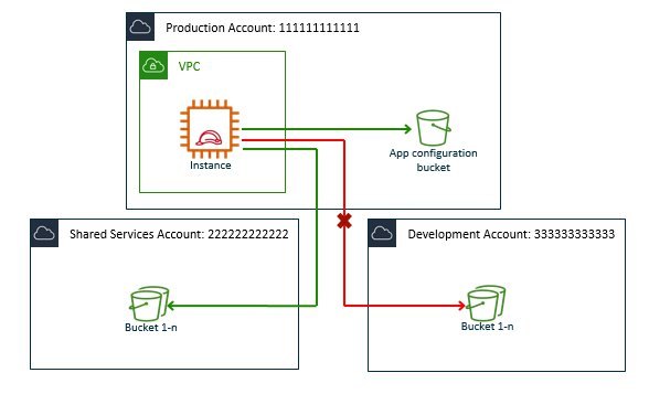 Limit access to only authorized AWS accounts' S3 buckets using identity-based policies