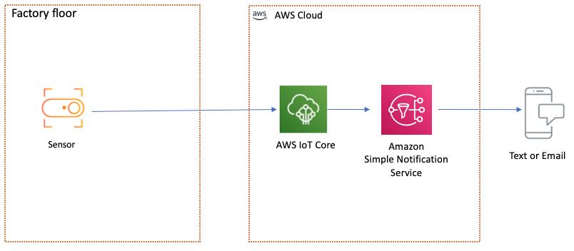 Sending an Amazon SNS Notification using the sensor