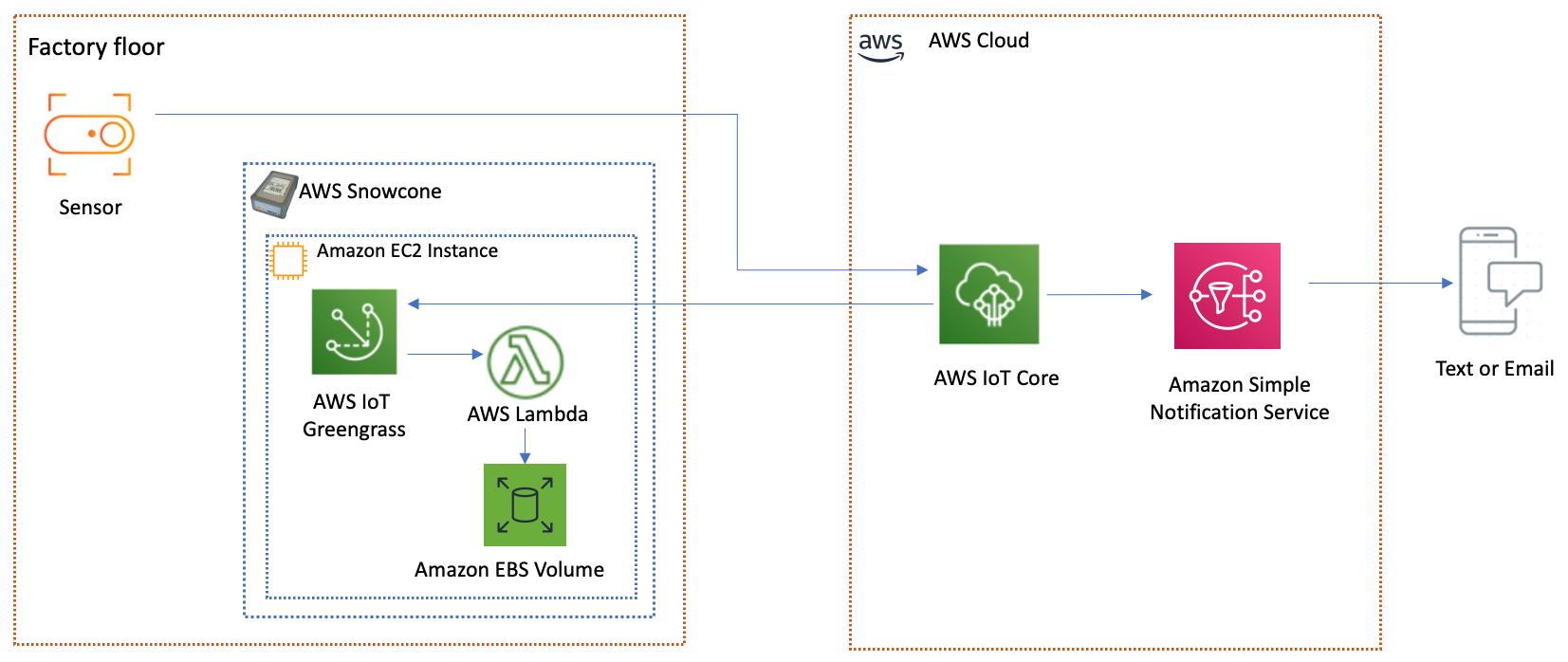 Simplify sensor workflow with AWS IoT Greengrass and AWS Lambda