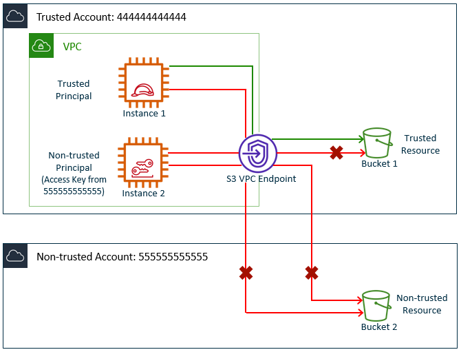 Create data perimeter protection using Amazon S3 VPC endpoint policies
