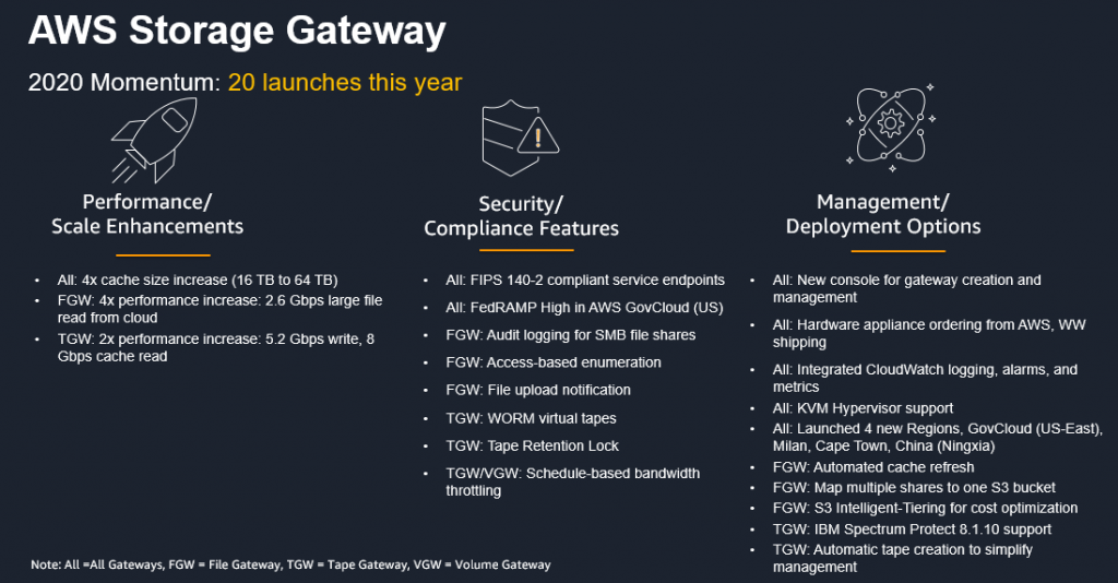 AWS Storage Gateway 2020 Momentum: 20 launches this year for performance/scale, security/compliance, and Management/deployment