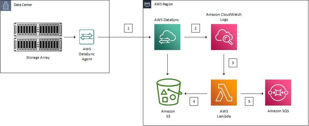 Solution overview diagram using DataSync, CloudWatch, CloudFormation, Lambda, SQS, and S3 to post-process migrated data