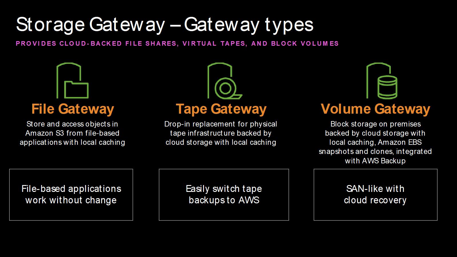 AWS Storage Gateway - Gateway Types - File Fateway, Tape Gateway, and Volume Gateway