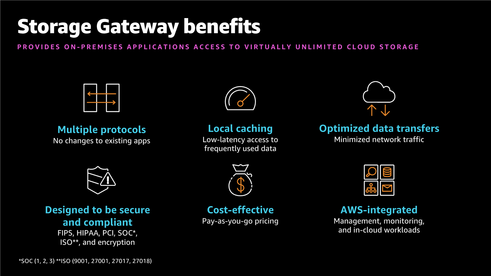 AWS Storage Gateway benefits - Multiple protocols, local caching, optimized data transfers, designed to be scure and compiant, cost-effective, and AWS-integrated