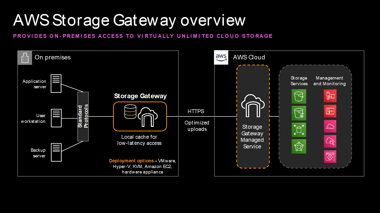 AWS Storage Gateway overview - Provides on-premises access to virtually unlimited cloud storage